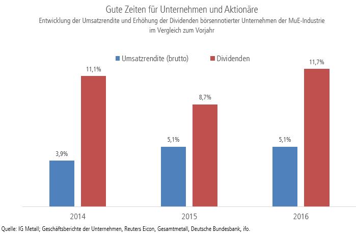 Grafik zeigt die Entwicklung der Umsatzrendite und Erhöhung der Dividenden börsennotierter Unternehmen der MuE-Industrie im Vergleich zum Vorjahr