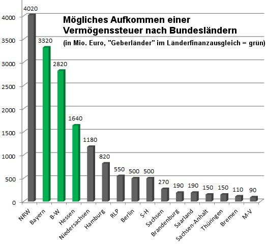 Grafik Aufkommen der Vermögensteuer nach Bundesländern