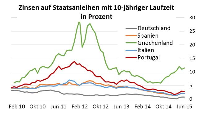 Grafik Zinsen auf Staatsanleihen mit 10-jähriger Laufzeit