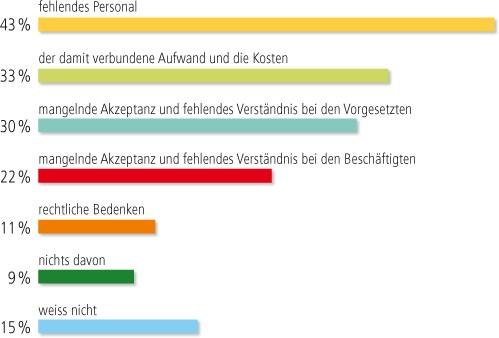Säulendiagramm Ursachen für Hindernisse für ein Vielfaltsmanagements im öffentlichen Dienst