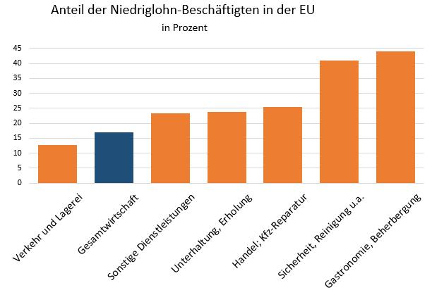 Anteil des Niedriglohns in Dienstleistungsbranche. Daten für das Jahr 2010.