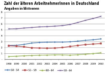 Grafik Zahl der älteren ArbeitnehmerInnen zwischen 1998 und 2010