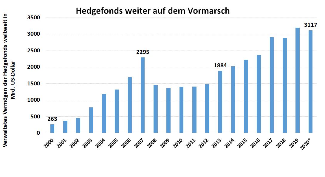Balkendiagramm: Entwicklung des verwalteten Gesamtvermögens von Hedgegonds zwischen 2000 und 2020