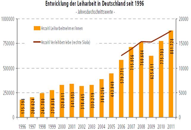 Entwicklung der Leiharbeit in Deutschland seit 1996