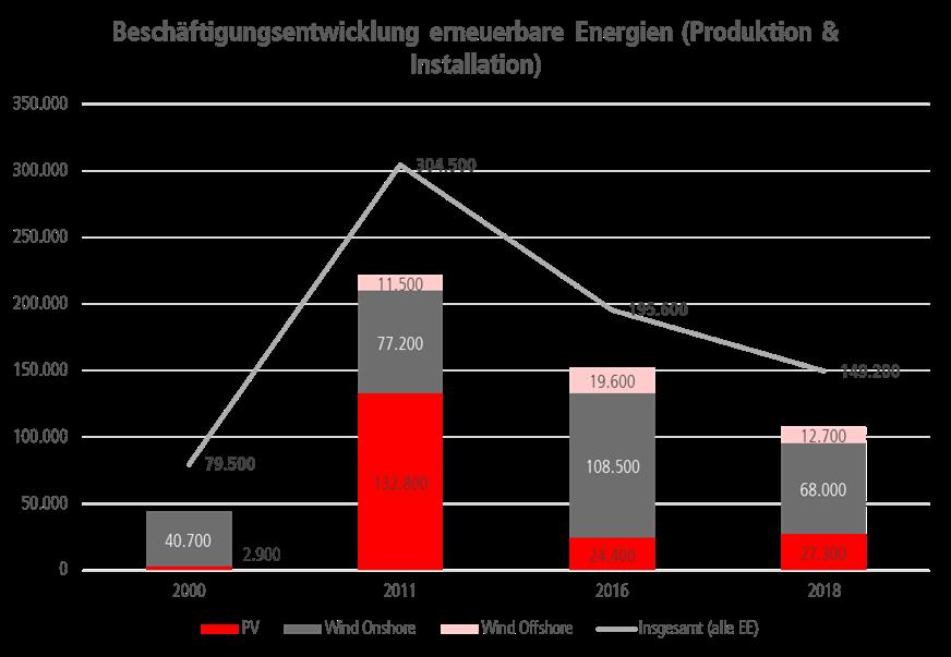 Beschäftigungsentwicklung bei den erneuerbaren Energien im Bereich Produktion und Installation