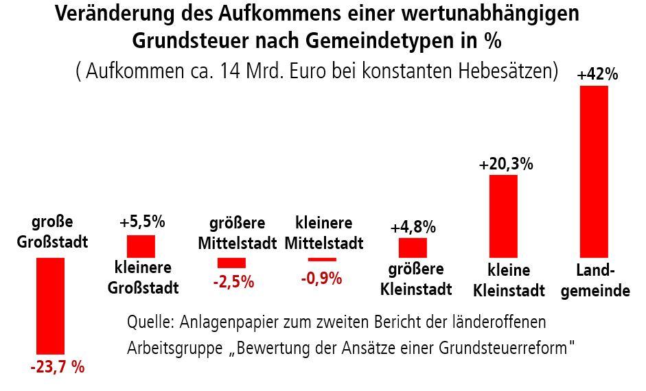 Diagramm: Veränderung des Aufkommens einer wertunabhängigen Grundsteuer nach Gemeindetypen in Prozent