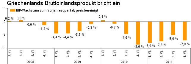 Entwicklung des griechischen Bruttoinlandsproduktes seit 2008