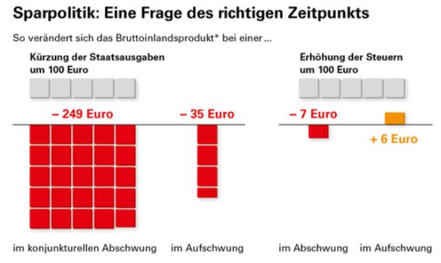 Grafik Sparpolitik Eine Frage des richtigen Zeitpunkts