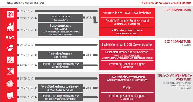 DGB Struktur Organigramm