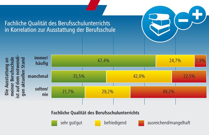 Grafik Ausstattung Berufsschulen