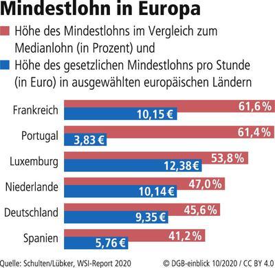 Mindestlöhne in Europa