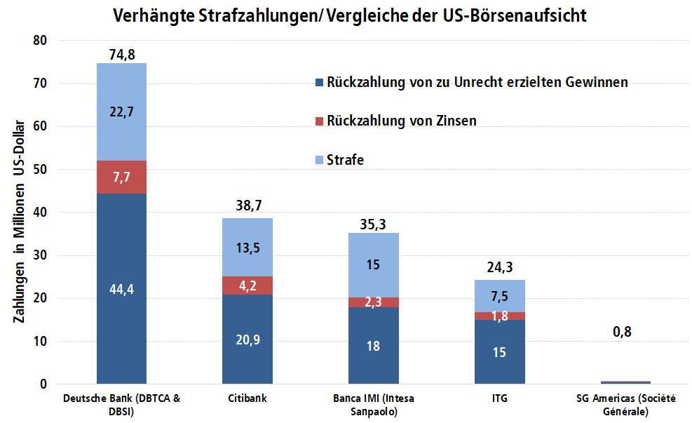 """Diagramm: Strafzahlungen verschiedener Banken, die an den """"Phantomaktien"""" mitverdient haben"""