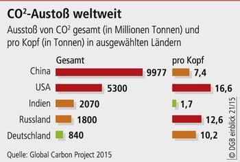 Grafik globaler CO2-Ausstoß