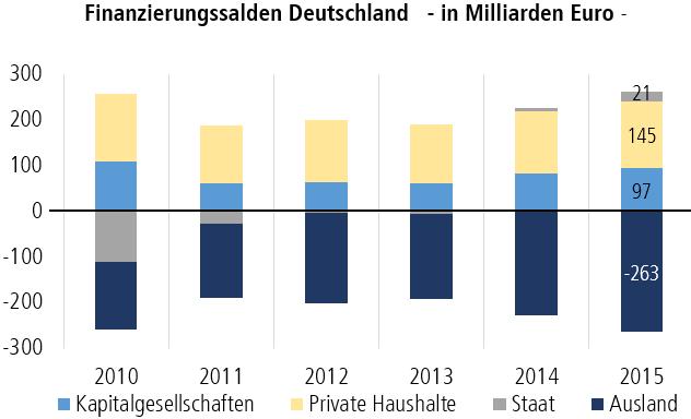 Finanzierungssalden Deutschland