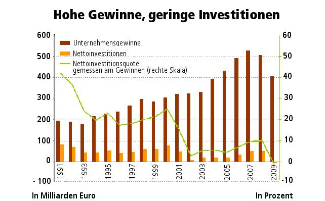 Grafik Unternehmensgewinne, Nettoinvestitionen und Nettoinvestitionsquote zwischen 1991 und 2009