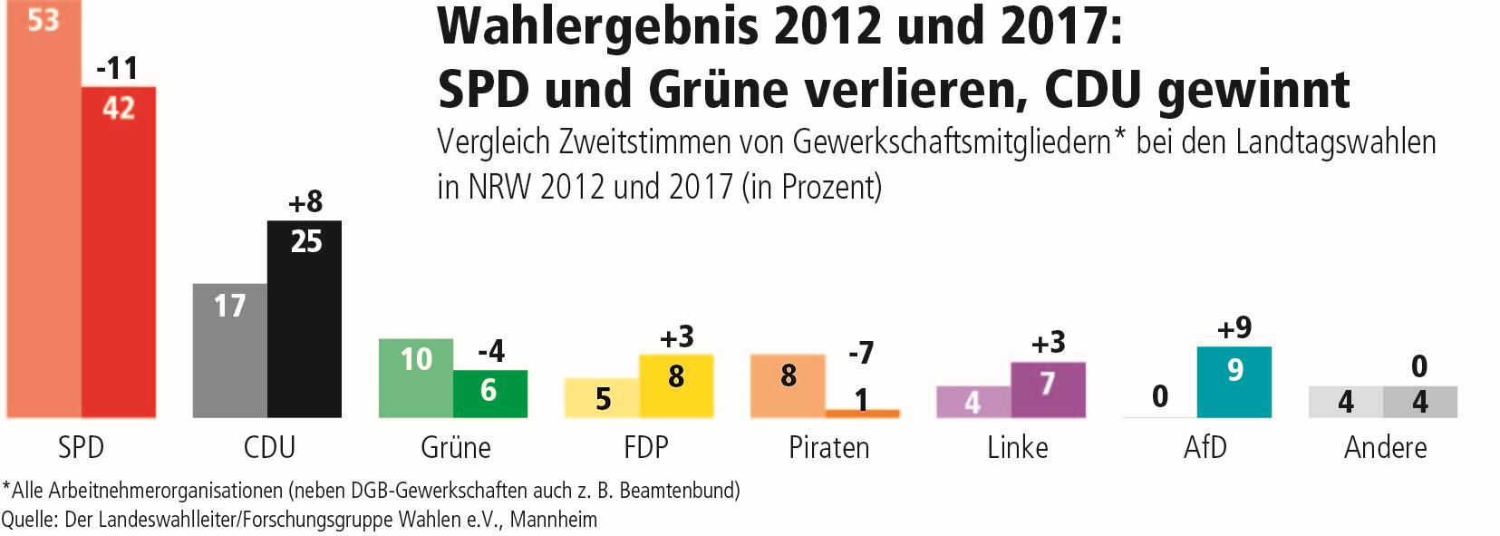 LTW NRW 2017