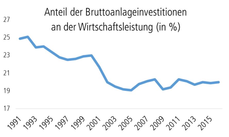 Grafik zeigt sinkenden Anteil der Bruttoanlageinvestitionen an der Wirtschaftsleistung