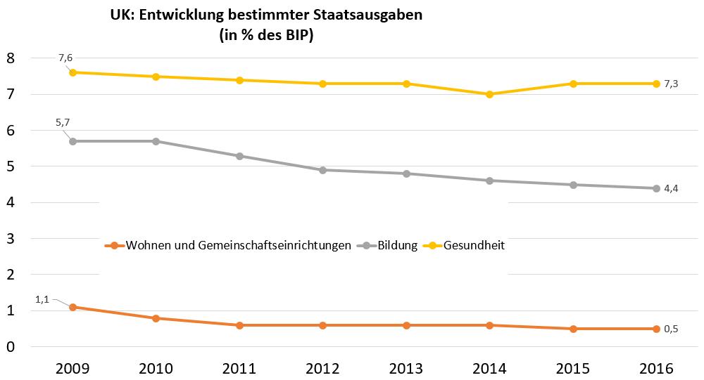 Grafik: Entwicklung der Staatsausgaben für Wohnen und Gemeinschaftseinrichtungen, Bildung, Gesund