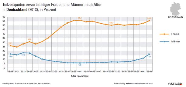 Grafik Teilzeitquoten erwerbstätiger Frauen und Männer nach Alter in Deutschland 2013 in Prozent