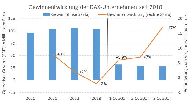 Gewinnentwicklung der DAX-Unternehmen seit 2010
