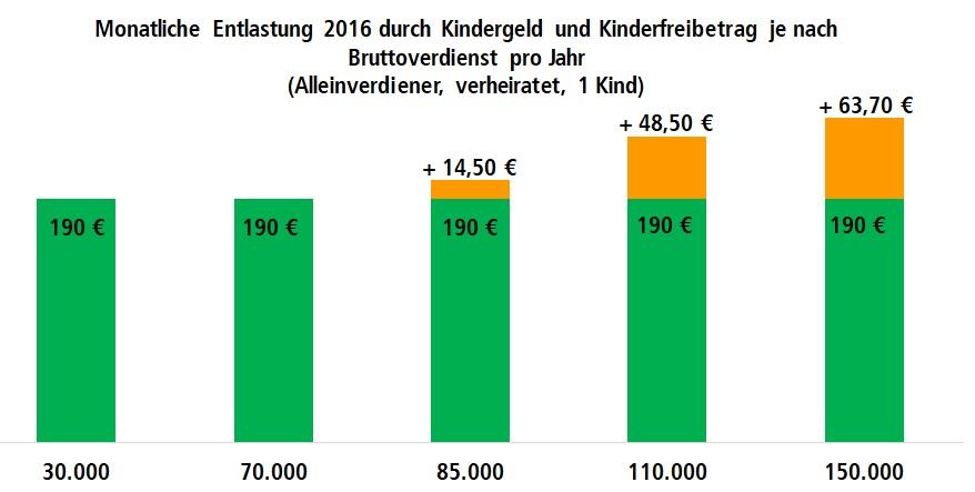 Diagramm zur monatlichen Entlastung deutscher Brutto-Einkommen durch das Kindergeld und Kinderfreibetrag im Jahr 2016