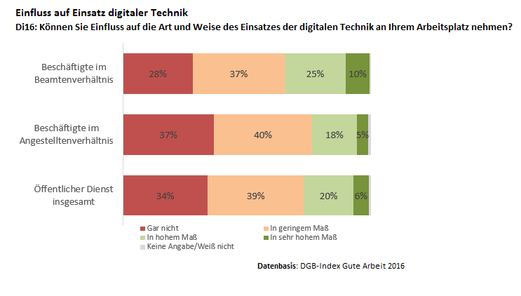 Grafik zeigt, dass etwa drei Viertel der Beschäftigten im Öffentlichen Dienst keinen oder nur geringen Einfluss darauf haben, wie digitale Technik an ihrem Arbeitsplatz eingesetzt wird