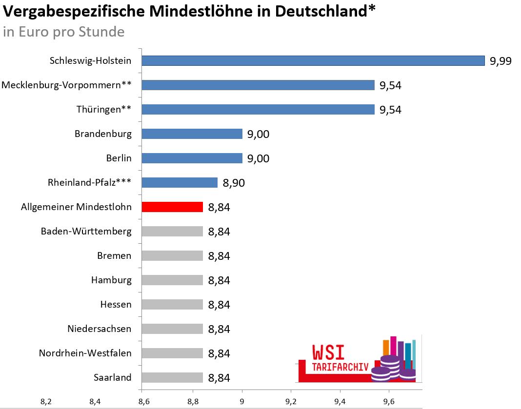 Vergabespezifische Mindestlöhne in Deutschland - außer in Bayern, Sachsen, und Sachsen-Anhalt, in Euro pro Stunde