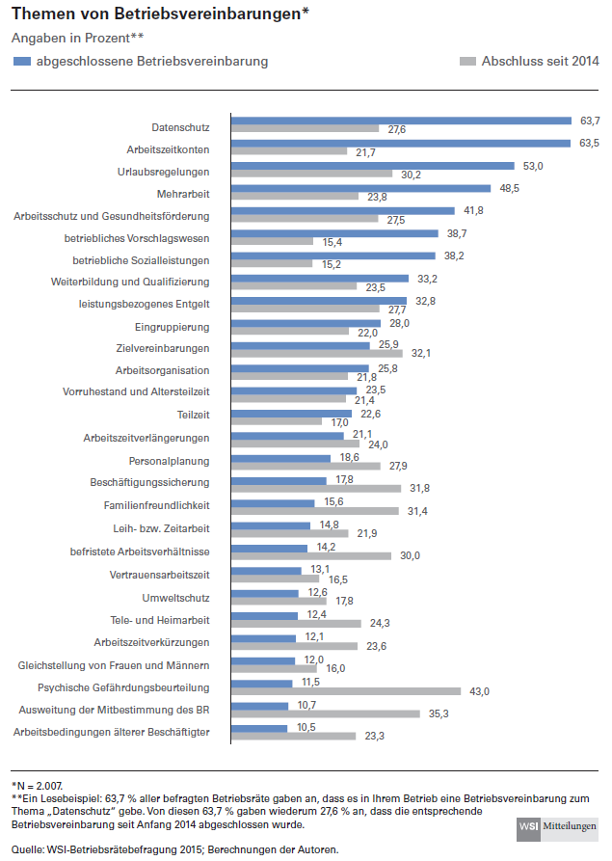 Grafik Themen von Betriebsvereinbarungen