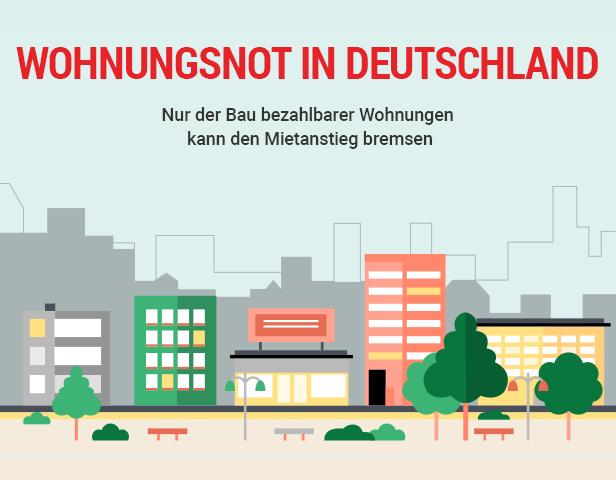 Grafik mit Überschrift: Wohnungsnot in Deutschland