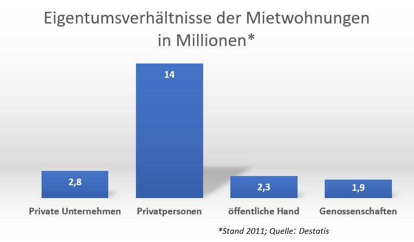 Grafik, die zeigt, dass der weit überwiegende Teil der Mietwohnungen in Deutschland in Privatbesitz ist