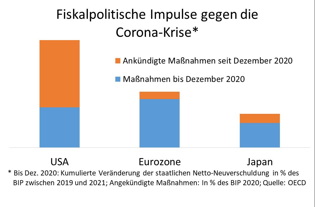 Säulendiagramm: Fiskalpolitische Impulse gegen die Corona-Krise
