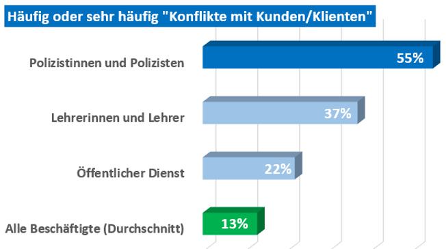 Grafik, die zeigt, dass Beschäftigte im öffentlichen Dienst (vor allem Polizisten) deutlich häufiger Konflikte im Arbeitsalltag bewältigen müssen
