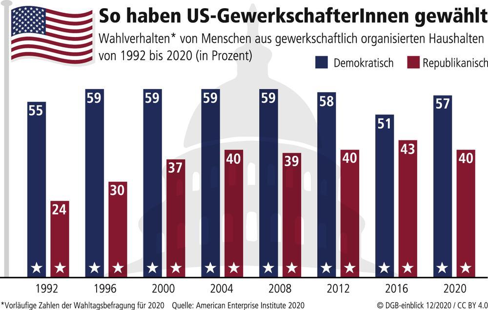US Wahl in Zahlen