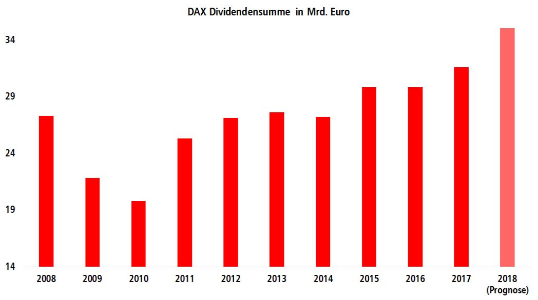 Grafik: Entwicklung der Ausschüttung der Devidenden der DAX-Konzerne seit 2008