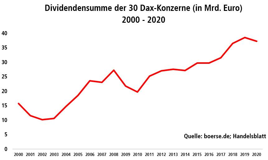 Grafik zeigt die - weitgehend steigende - Dividendensumme der 30 Dax-Konzerne in den Jahren 2000 bis 2020