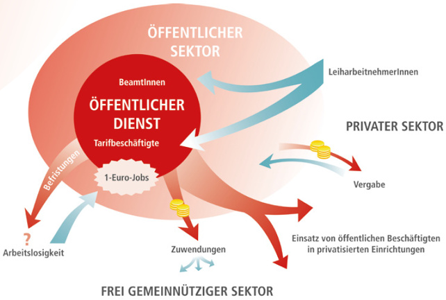 Schema Öffentlicher Dienst und Öffentlicher Sektor