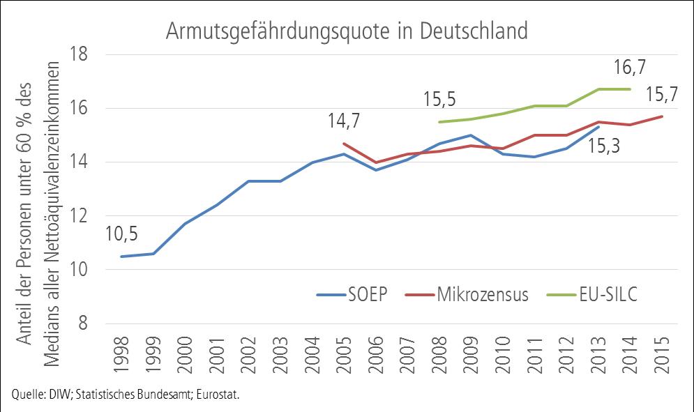 Grafik: Anstieg der Armutsgefährdungsquote in Deutschland von 10,5 (1998) auf 15,7 Prozent (2015)