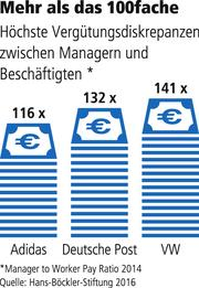 Manager-to-worker-pay-ratio