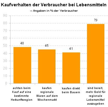 Grafik; Kaufverhalten der Verbraucher bei Lebensmitteln