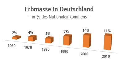 Erbmasse in Deutschland - in % des Nationaleinkommens -