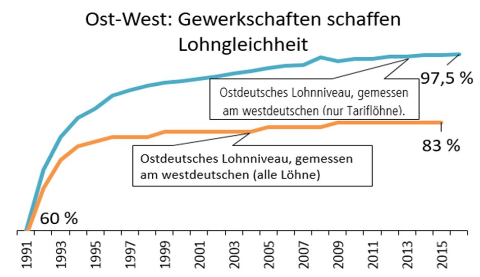 Ost-West Lohnangleichungen durch Gewerkschaften