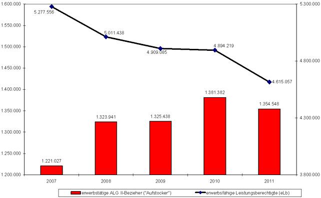 Statistik: Mehr Aufstocker trotz insgesamt sinkender Hartz IV-Empfängerzahlen