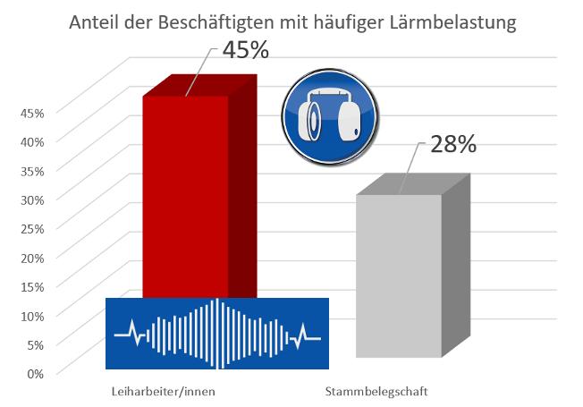 Grafik, die zeigt, dass Leiharbeiter häufiger Lärmbelastung ausgesetzt sind als Mitarbeiter der Stammbelegschaft