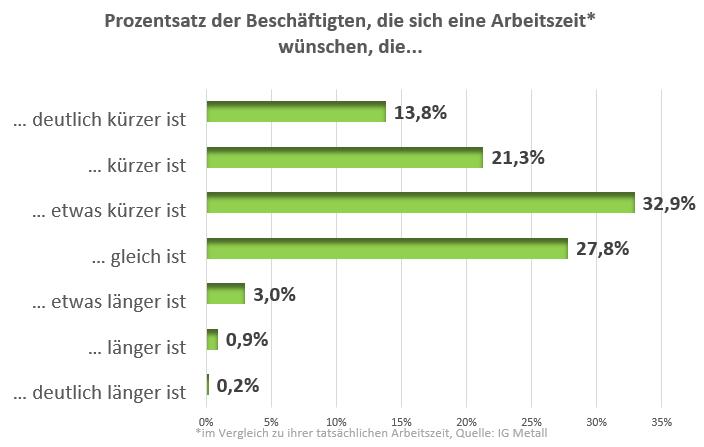 Grafik mit der Grundaussage: eine Mehrheit der beschäftigten wünscht sich im Vergleich zum Status Quo kürzere Arbeitszeiten