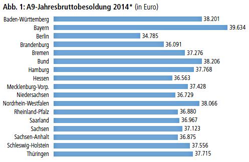 Abb. 1: A9-Jahresbruttobesoldung 2014* (in Euro)