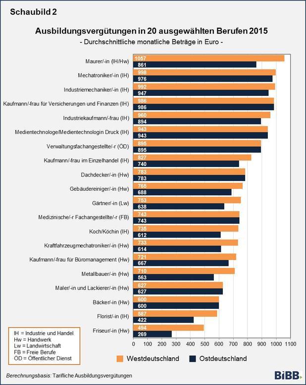 Tabelle Ausbilungsvergütungen 2015