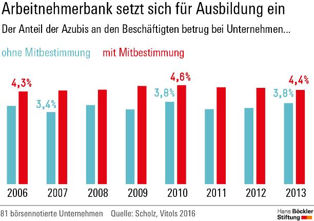 Grafik: Azubiquote in Betrieben mit und ohne Mitbestimmung