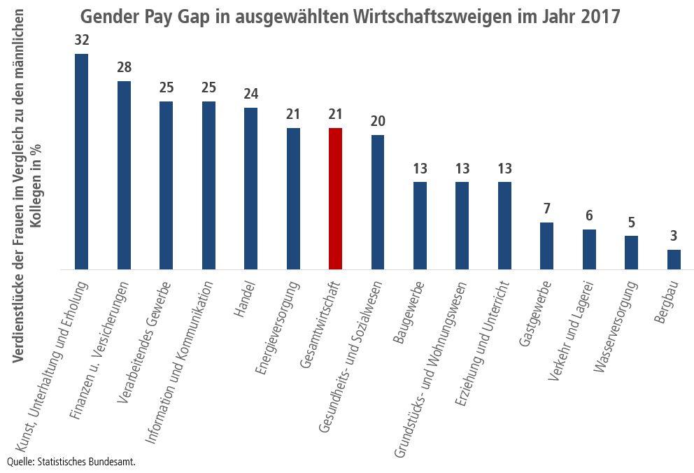 Diagramm: Gender Pay Gap in ausgewählten Wirtschaftszweigen 2017