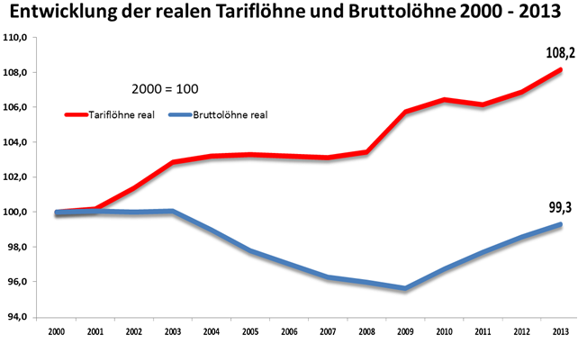 Grafik Entwicklung Tariflöhne - Bruttolöhne seit 2000