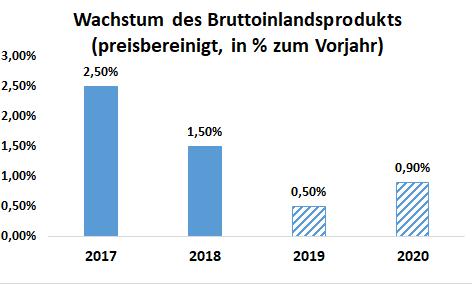 """Grafik: Wachstum des Bruttoinlandsprodukt 2017 und 2018 und die Prognosen für die Jahr 2019 und 2020 der """"Wirtschaftsweisen"""""""